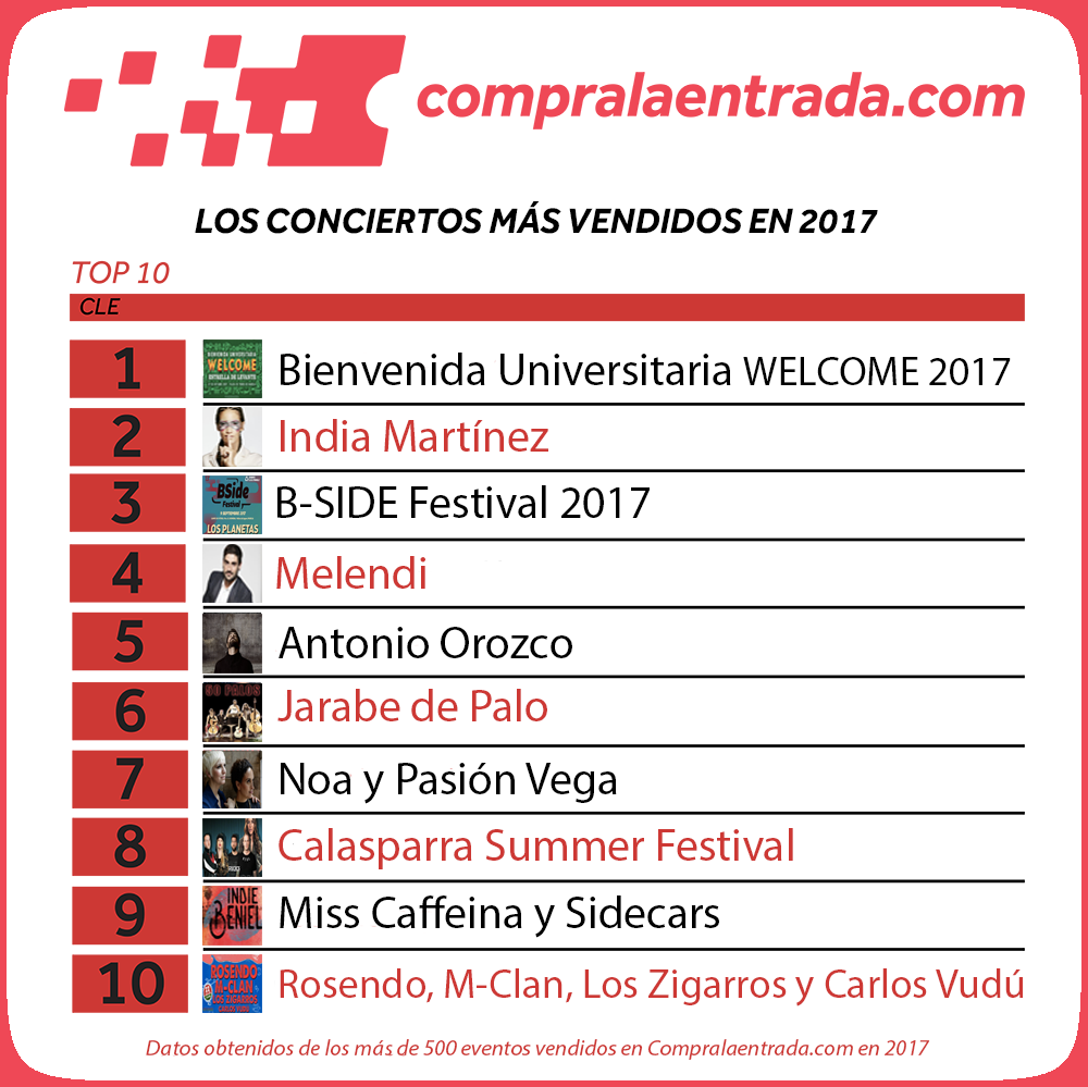 Top-10-Compralaentrada 2017